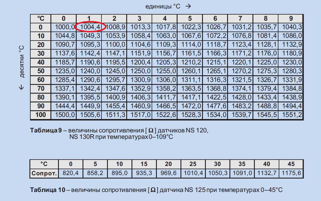 Таблица температурной зависимости